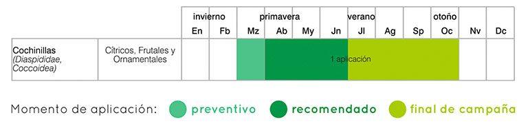 calendario tratamientos cochinilla inyección al tronco