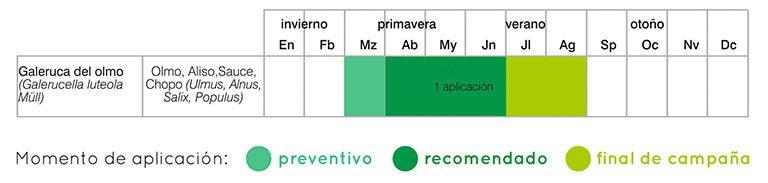 calendario tratamientos galeruca del olmo