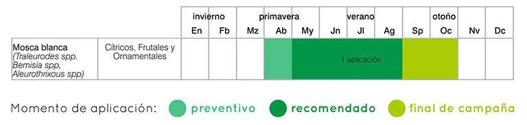 calendario tratamientos mosca blanca
