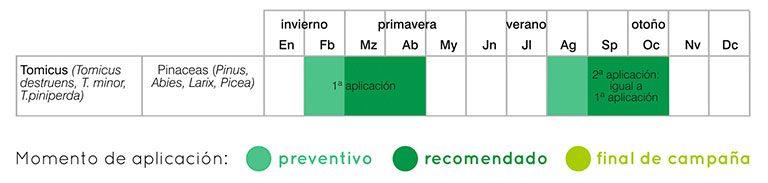 calendario tratamientos tomicus